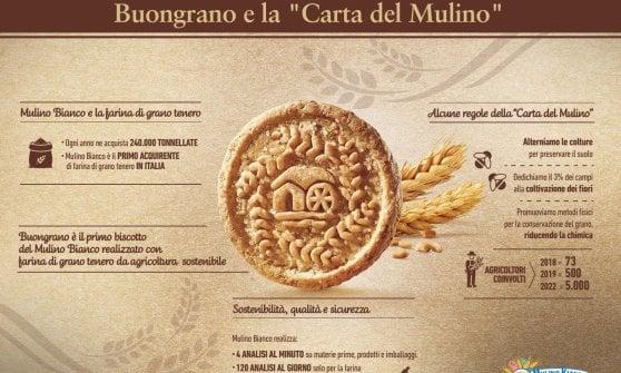 Barilla Scrive La Carta Del Mulino Vietato Luso Del