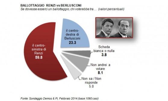 Fiducia al 56% per il governo Renzi: uno su tre crede che arriverà al 2018