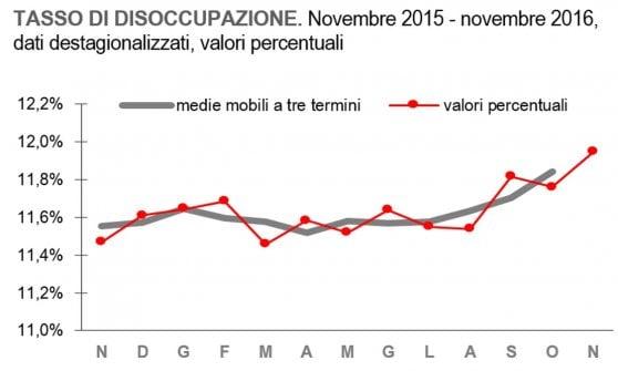Gli italiani tornano a cercare lavoro e cresce la disoccupazione