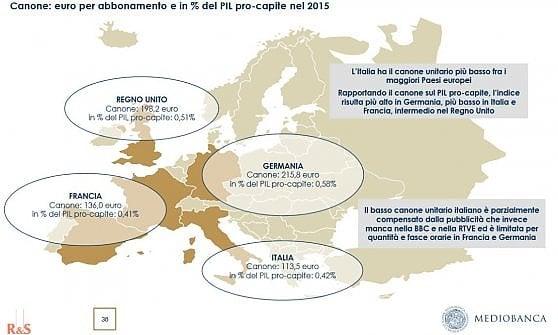 Il confronto tra i principali canoni: quello italiano, rispetto al 2015, è sceso prima a 100 e poi a 90 euro