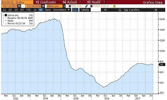 Il riavvio delle trivellazioni Usa
