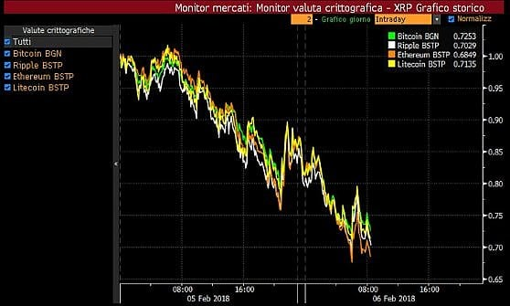 Borse europee a picco dopo Wall Street. Crollano anche le asiatiche