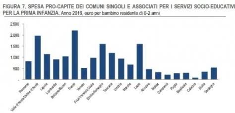 Asili ancora insufficienti. L'Italia in ritardo rispetto all'Europa