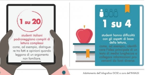 School, OECD-Pisa report. One student in 20 includes a text. The Cinderella of the subjects is Sciences