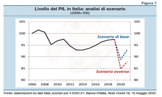 Bank of Italy, risk of increasing inequalities with Covid: 20% of families with lower incomes lose double
