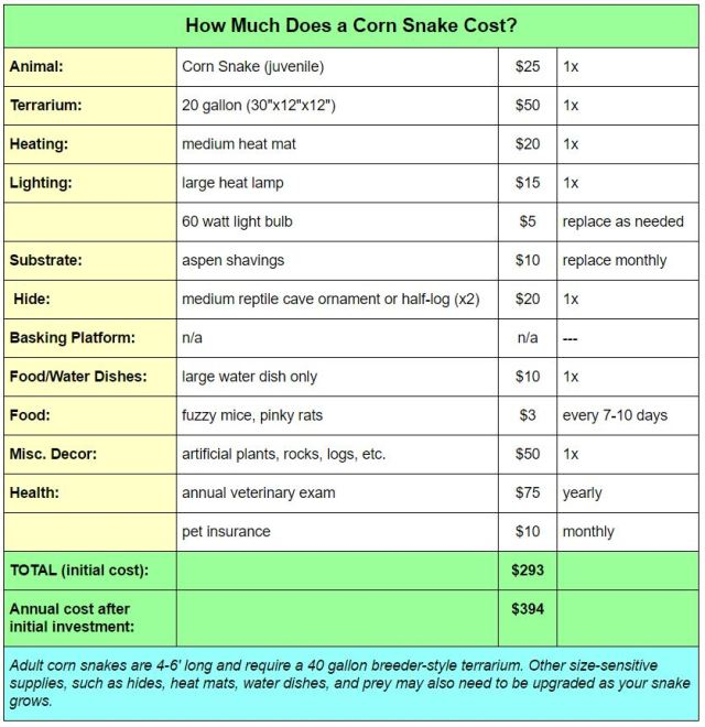 table - how much does a snake cost
