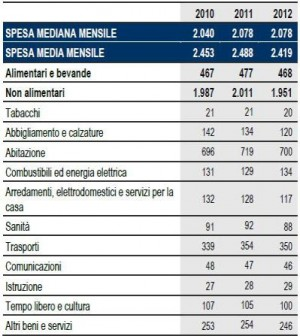Metà delle famiglie spende meno di 2.078 euro. Consumi giù del 2,8%, il peggior calo dal 1997