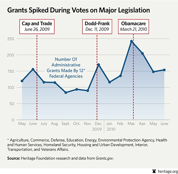 Did The Obama Administration Funnel Federal Dollars To Lawmakers To 'Buy' Votes On Legislation?