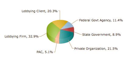 GRAPH: Most Employed Former Members Of Congress Who Left In 2010 Work In Lobbying