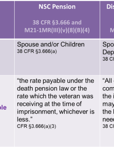 Nsc pension and disability compensation chart also apportionment of va benefits repwavets rh