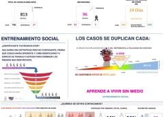Querétaro con 813 casos de  COVID-19 y 96 defunciones