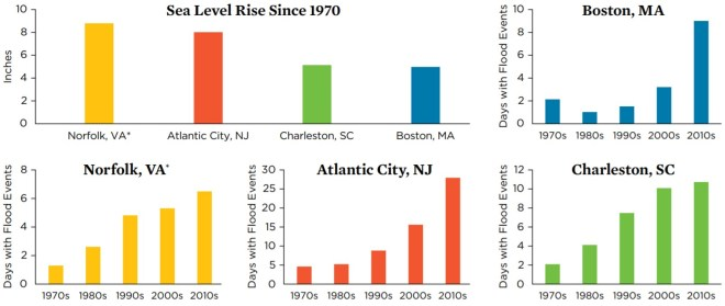 Tidal Flooding 4 Cities