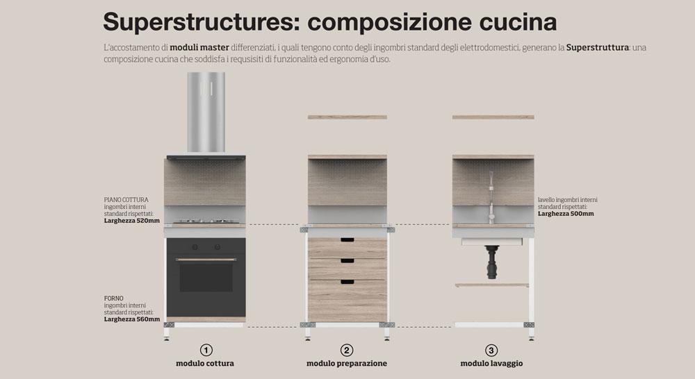 Ingombri Cucina Top Misurare Angolo With Ingombri Cucina Latest Dimensione Cucina Creative