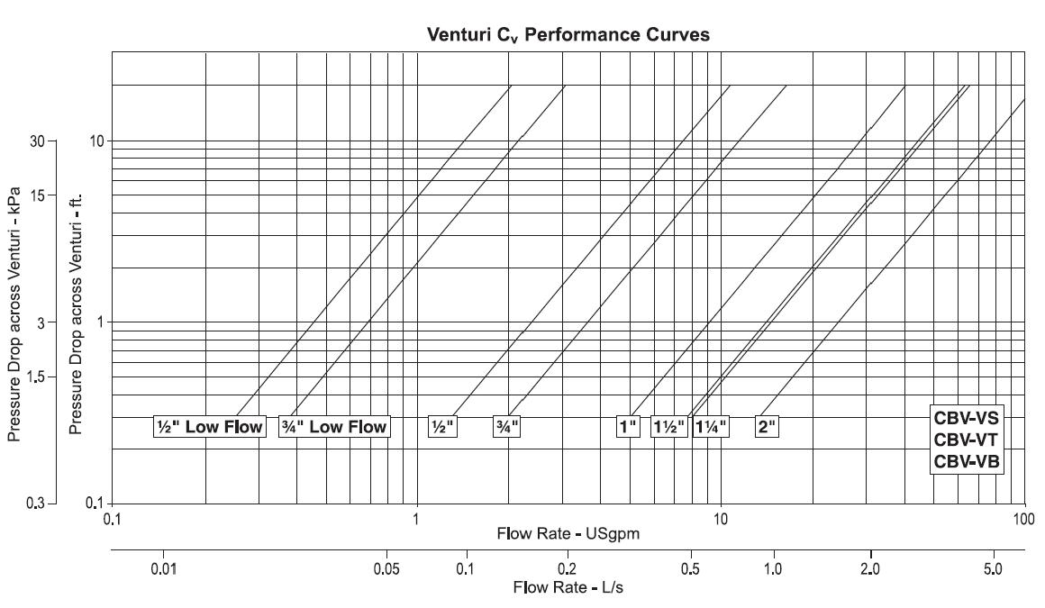 Armstrong Venturi Balancing Valve Flow Charts