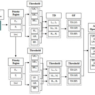 Block diagram for parallel unit V. PROPOSED METHOD
