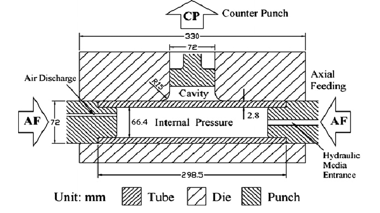 Die structure in tube hydroforming with counter punch [81