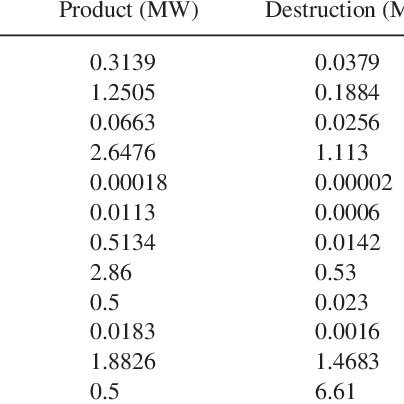 (PDF) Thermoeconomic Approach and Optimization of a Solar