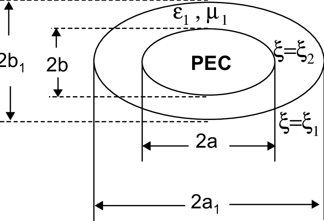 Geometry of a lossy dielectric-coated elliptic cylinder
