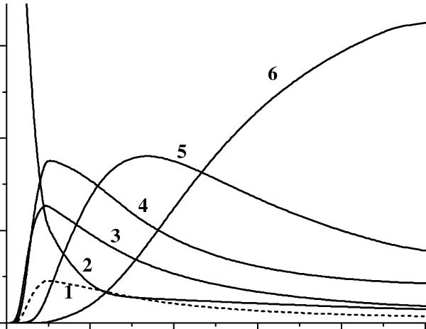 Electron energy balance for a mixture O 2 :O=0.8:0.2, cold