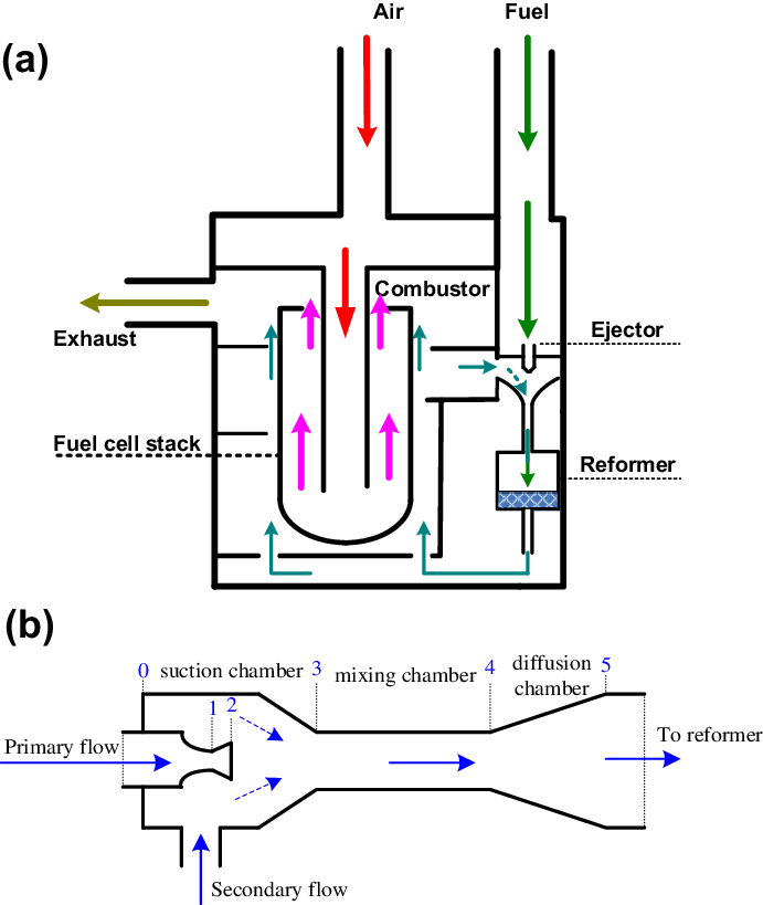 e (a) Ejector section in the SOFC system; (b) schematic