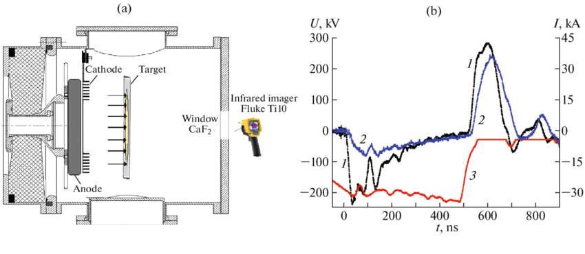 (а) Diagram of the diode unit; (b) waveforms of the (1