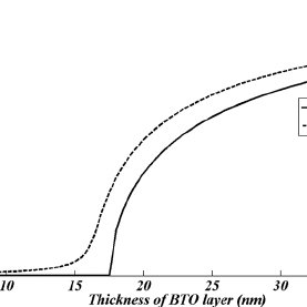 Distributions of polarization along the thickness