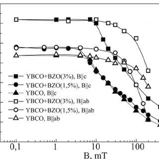 ͑ a ͒ HREM pattern of a BYZO nanopancake. Zone axis ͓ 001