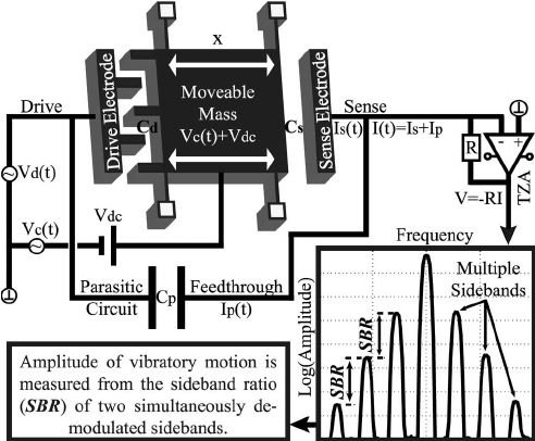 Schematics of a capacitive MEMS resonator with parallel