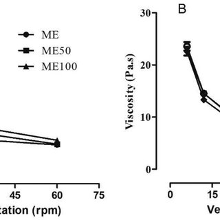 -Viscosity curve for microemulsion formulations (A) and