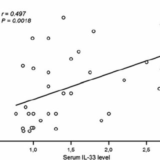 Soluble ST2 (sST2) and IL-33 levels in serum from young