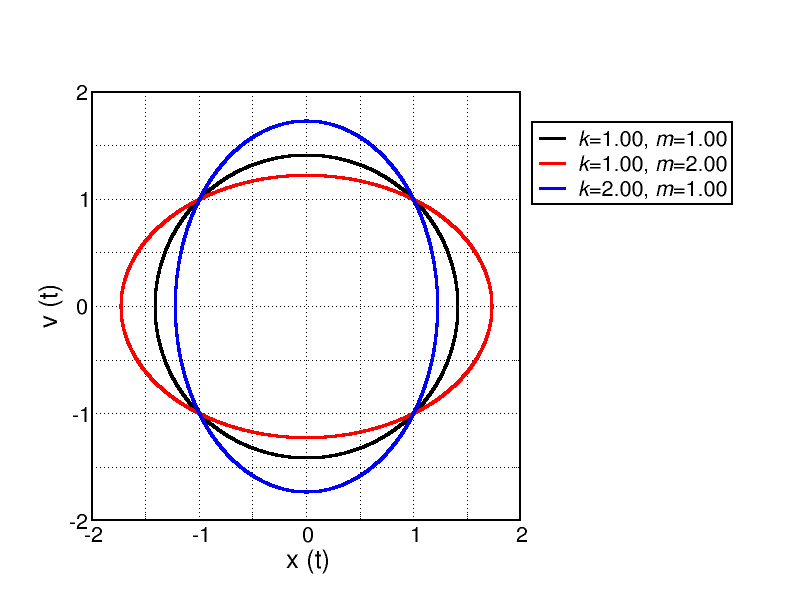 Why is my Simple Harmonic oscillator Phase space plot is