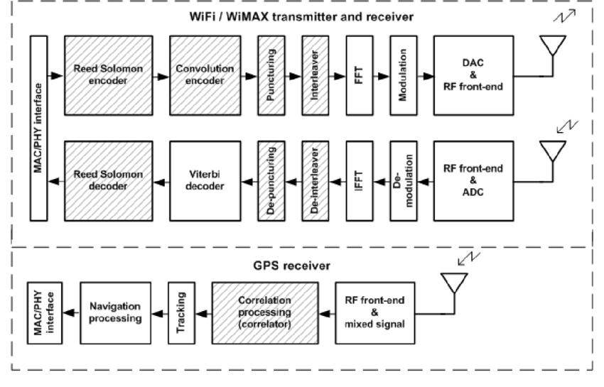 General block diagrams of WiMAX/WiFi transmitter and