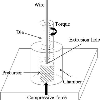 (PDF) Strain and Texture in Friction Extrusion of Aluminum