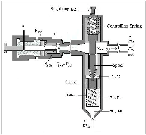 SCHEMATIC SKETCH OF REGULATOR AND ITS SAFETY VALVE.