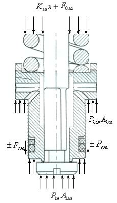 FREE BODY DIAGRAM FOR SAFETY VALVE IN CLOSE POSITION
