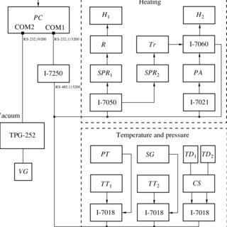 Block diagram of the heating-control circuit: ( SPR