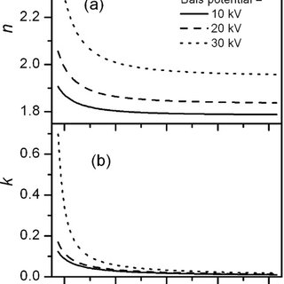 The friction coefficient of the untreated and PIII