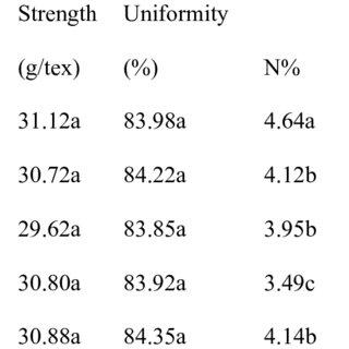 (PDF) Sub-surface Drip Irrigation-Fertigation for