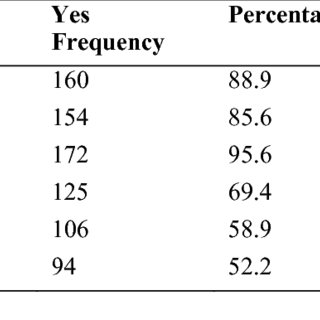 (PDF) Perceived Effect of Climate Variation on Poultry