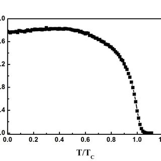 Temperature variation of the three Mn-O bond lengths l, m