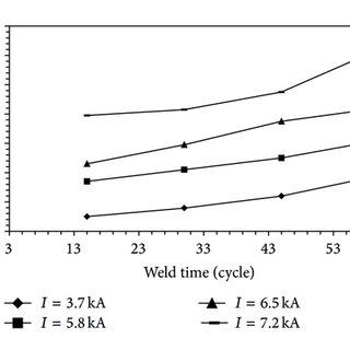 (a) Lap-shear tensile test specimen; (b) peel-tensile test