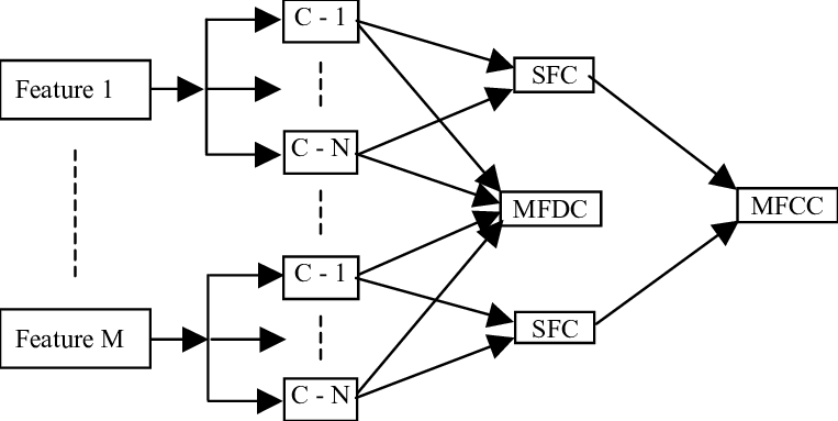 Single Feature Combination(SFC) and Advanced Decision