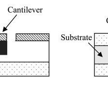 A typical MEMS accelerometer construction; (a
