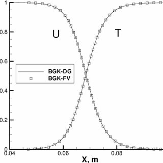 Normalized velocity and temperature in a Mach 1.2 shock