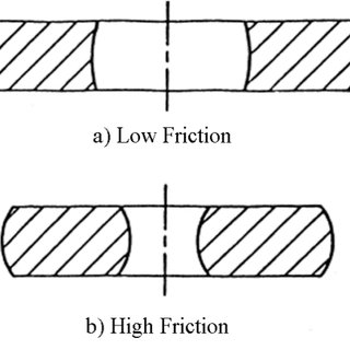 Curves of friction calibration theory for a ring with the