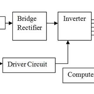 Flow chart as a logical expression of the Arduino program