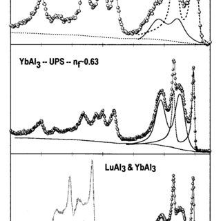 Photoelectron spectra and line-shape analysis for YbAl 3