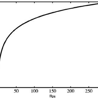 Calculated SNR ratios of interdigital cantilever with two