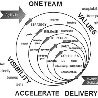 Iterative and incremental agile development process