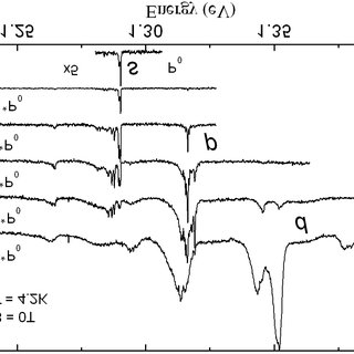 Definition of primary dendrite spacing k 1 , secondary